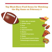 48 Million Americans to Order Restaurant Delivery for the Big Game on February 5, According to National Restaurant Association