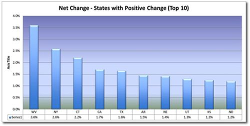 Net Change- States with Positive Change (Top 10)