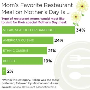 80 Million Americans to Have Restaurant Meals This Mother's Day