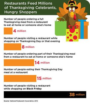 79 Million Americans will Rely on Restaurants this Thanksgiving Day and Black Friday