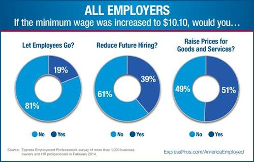 New Survey of Employers Shows 38% of Those Who Pay Minimum Wage will Lay off Workers if Wage is Hiked