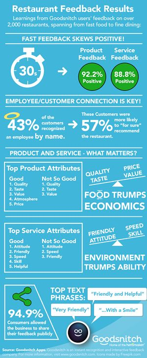"""Goodsnitch Announces Results from """"Fast Feedback"""" Data on over 2,000 Restaurants"""
