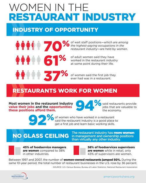 Over 600 Women Promote Menu of Opportunity Provided by Restaurant Industry in Open Letter to Policymakers