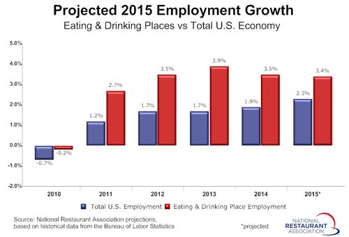 Restaurants Projected to Add Over 300,000 Jobs in 2015