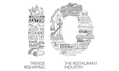 10 Trends Reshaping the Restaurant Industry