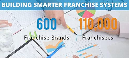 FranConnect Sees Robust Growth in First Half of 2015