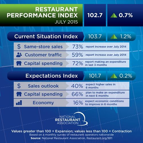 Restaurant Performance Index Rose in July