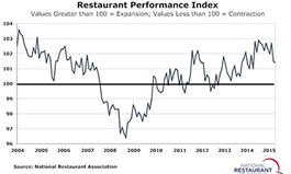Restaurant Performance Index: Operators' Sales Outlook at Two-Year Low