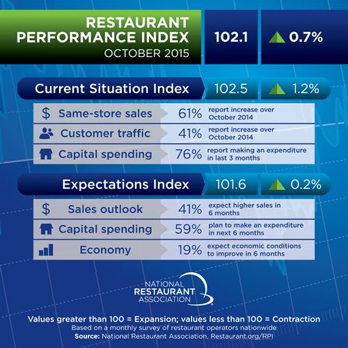 Restaurant Performance Index Rose in October
