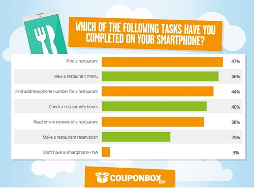 Smartphone Users Reveal Digital Habits & Needs Re: Restaurant Websites