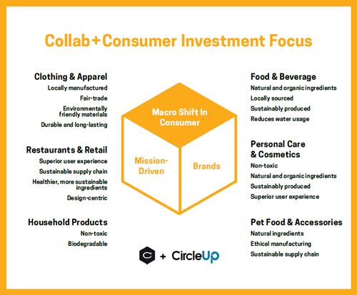Collaborative Fund and CircleUp Launch Collab+Consumer