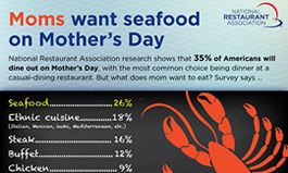 Survey: Moms Want Seafood, Ethnic Cuisine and Steak on Mother's Day