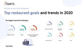 7shifts Surveys 1,000 Restaurateurs for 2020 Restaurant Labor Management Trends Study