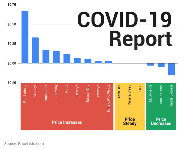 PriceListo Publishes New Report on the Effect of COVID-19 on Restaurant Prices