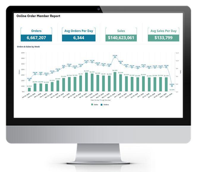Fishbowl's Partnership with Olo Accelerates Online Order Optimization