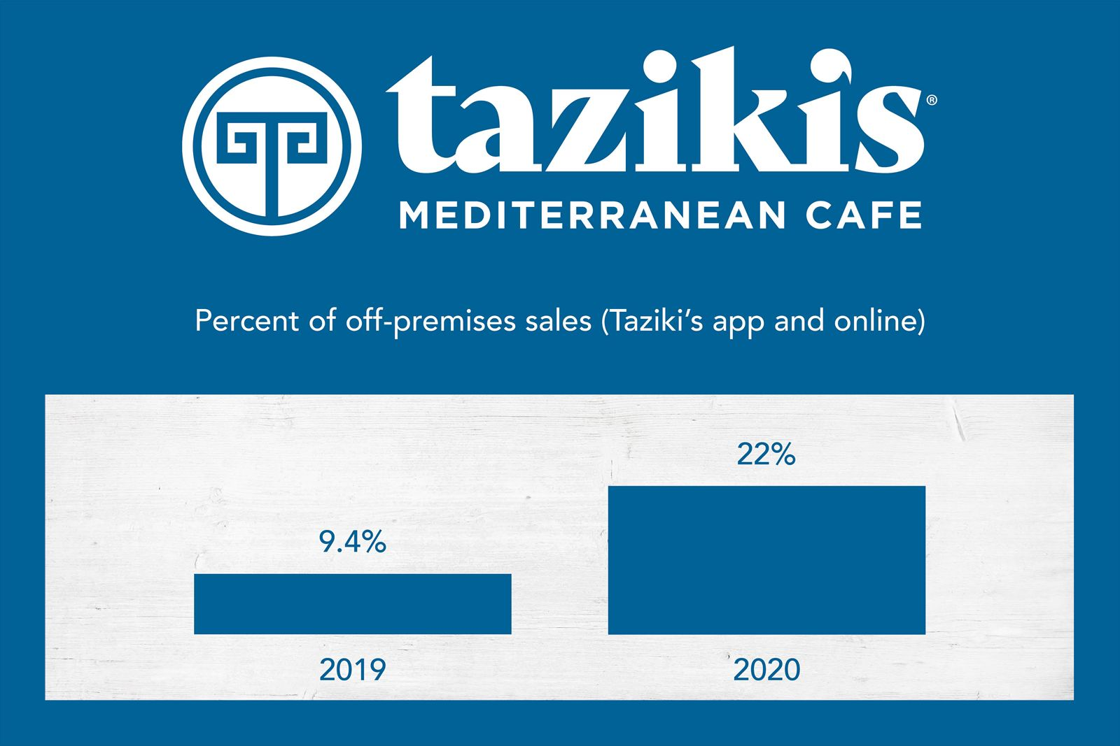 Taziki's Mediterranean Café Announces New Branding and Additional Customer Offerings in 2021