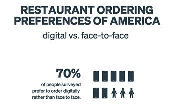 Survey Shows Changing Consumer Preferences in Restaurant Ordering for Both On-Site Ordering and Order Ahead / Delivery