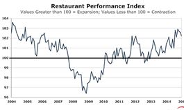 Restaurant Performance Index Remained Positive in March