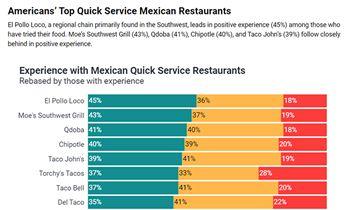 El Pollo Loco Recognized as the Top Quick Service Mexican Restaurant